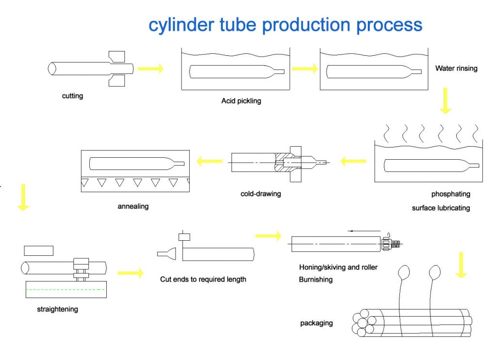 honed tube suppliers and manufacturers